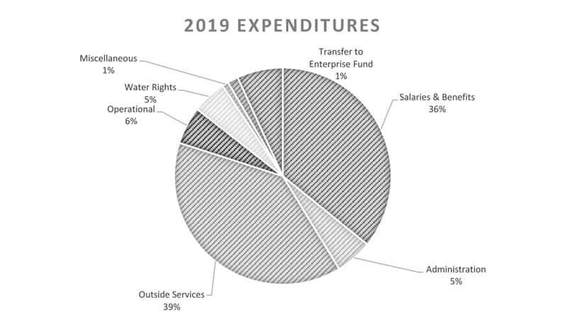 2019 Budget